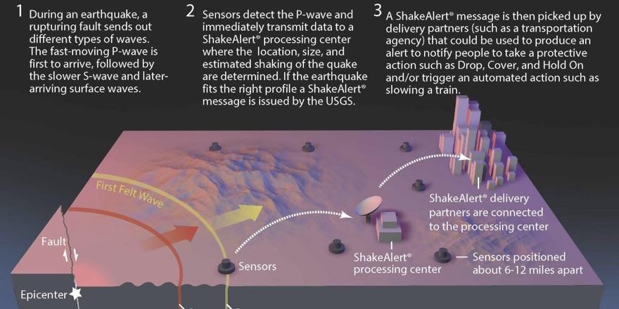 diagram of how shake alert works