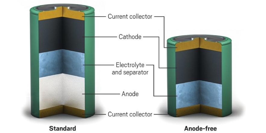 zinc battery diagram